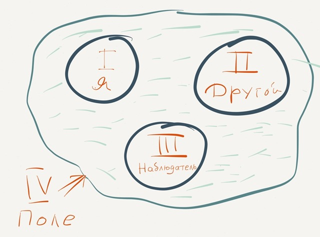 4-pozicii-vospriyatiya