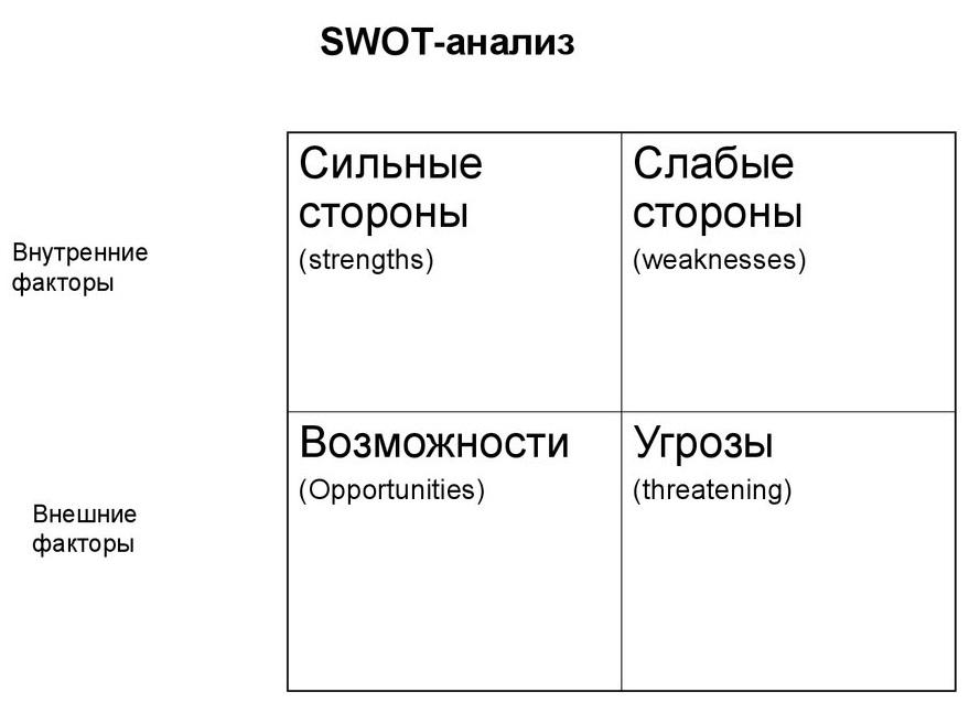 SWOT-analiz-obshiy