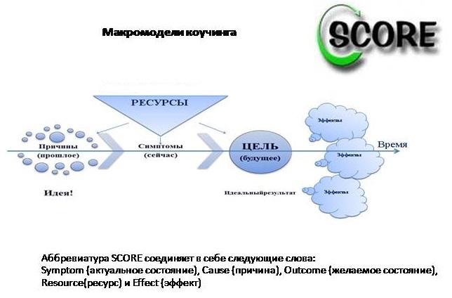 model-SCORE